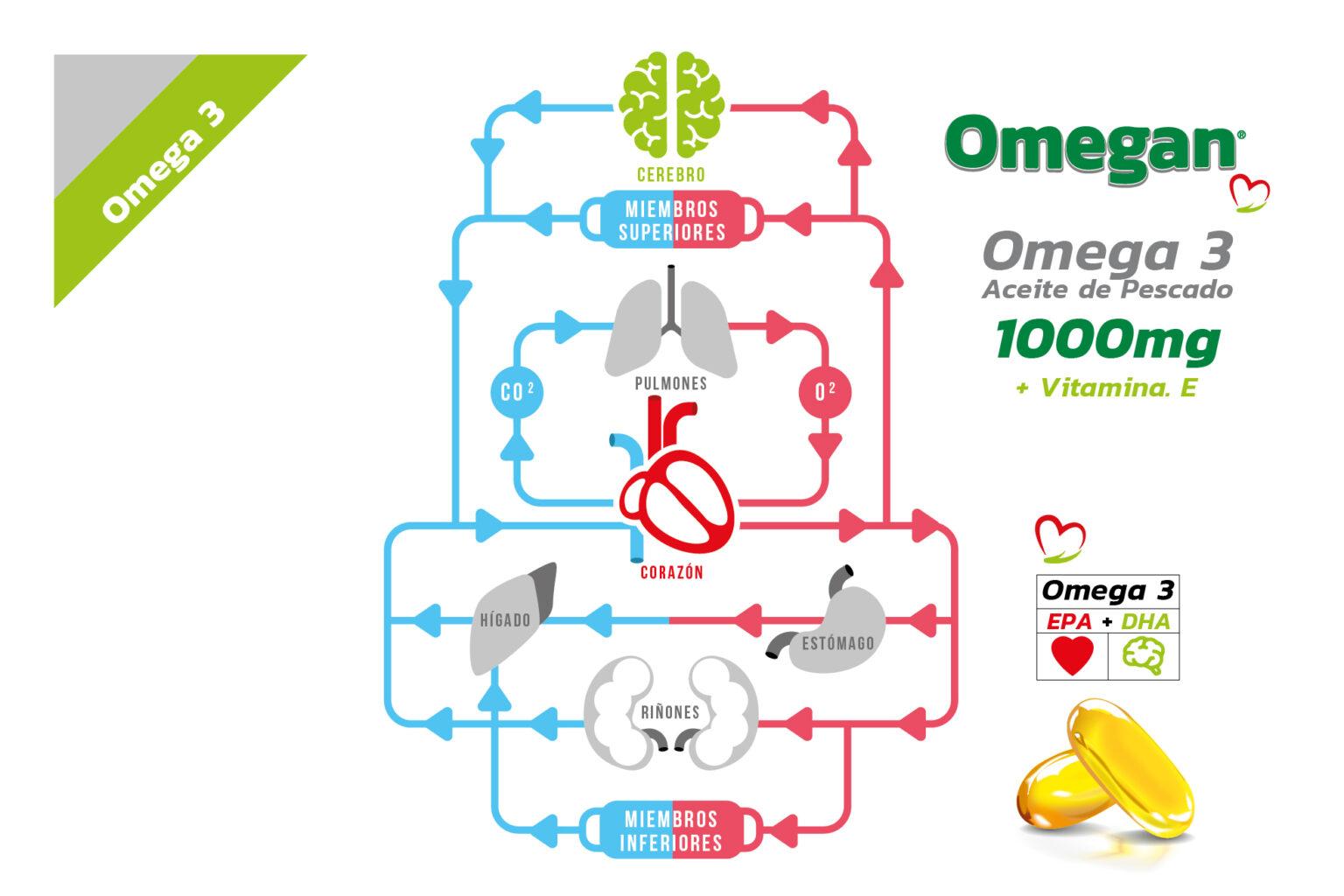 OMEGAN - Omega 3 + Vitamina E